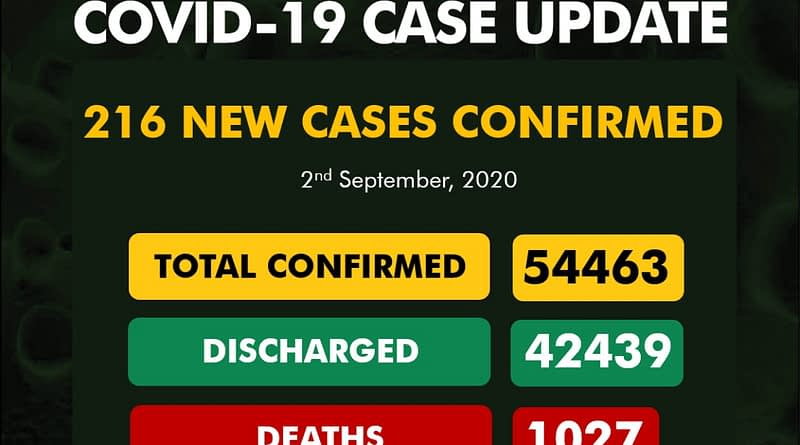 NCDC announce 216 new cases