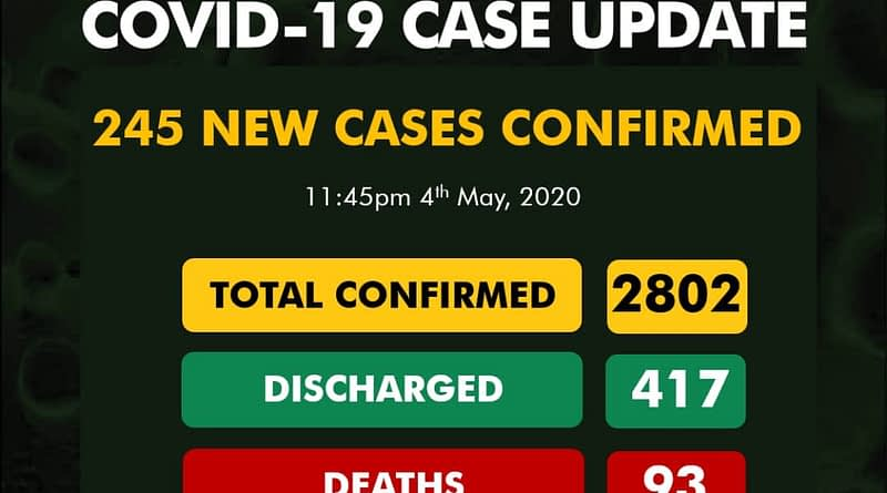 Nigeria Records 245 New Cases Of COVID-19, 76 in Lagos, Death toll rises to 93