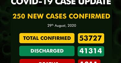 NCDC announce 250 new cases of COVID-19, 69 in Plateau, total infection cases now 53,727