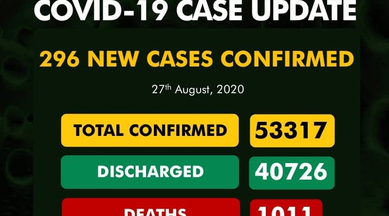 NCDC announce 296 new cases